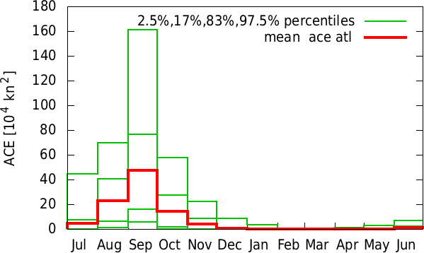 Jan-Dec annual cycle of  ace atl