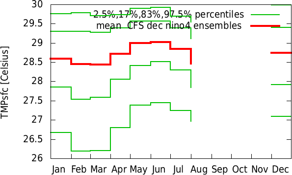 Jul-Jun annual cycle of  CFS dec nino4 ensembles
