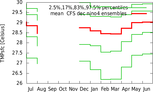 Jan-Dec annual cycle of  CFS dec nino4 ensembles