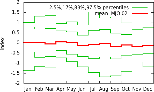 Jul-Jun annual cycle of  MJO 02