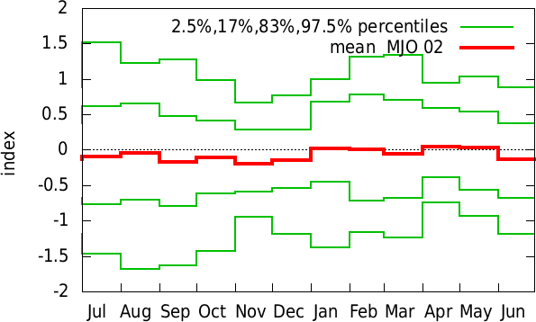 Jan-Dec annual cycle of  MJO 02