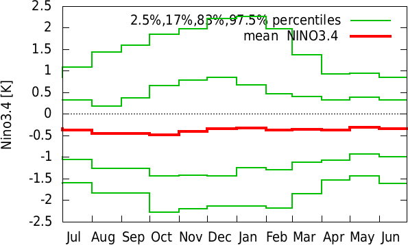Jan-Dec annual cycle of  NINO3.4