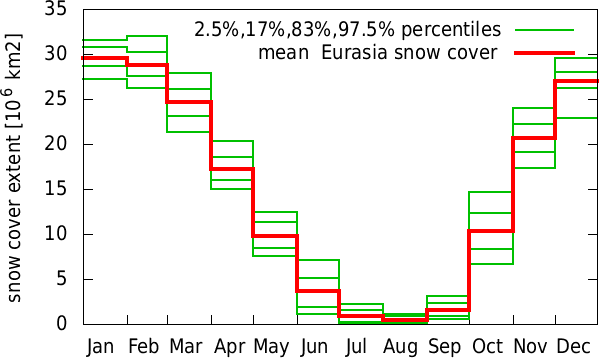 Jul-Jun annual cycle of  Eurasia snow cover