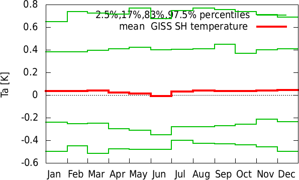 Jul-Jun annual cycle of  GISS SH temperature
