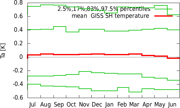 Jan-Dec annual cycle of  GISS SH temperature