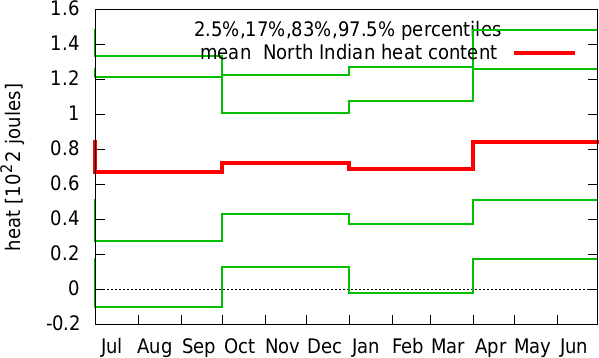 Jan-Dec annual cycle of  North Indian heat content