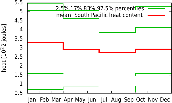 Jul-Jun annual cycle of  South Pacific heat content