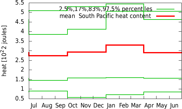 Jan-Dec annual cycle of  South Pacific heat content
