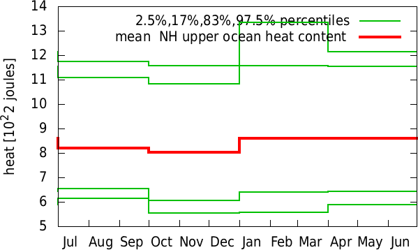 Jan-Dec annual cycle of  NH upper ocean heat content