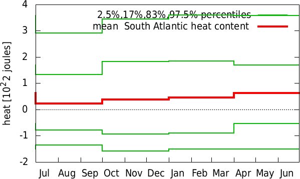 Jan-Dec annual cycle of  South Atlantic heat content