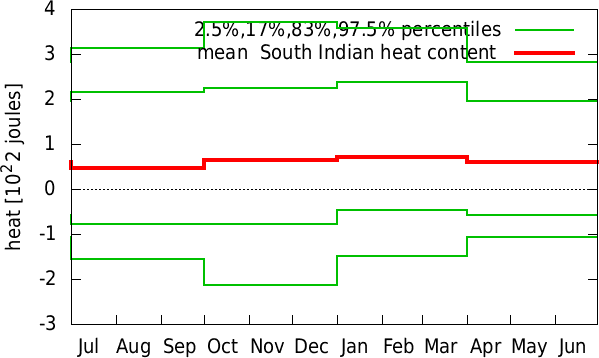 Jan-Dec annual cycle of  South Indian heat content