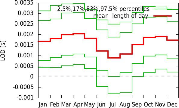 Jul-Jun annual cycle of  length of day