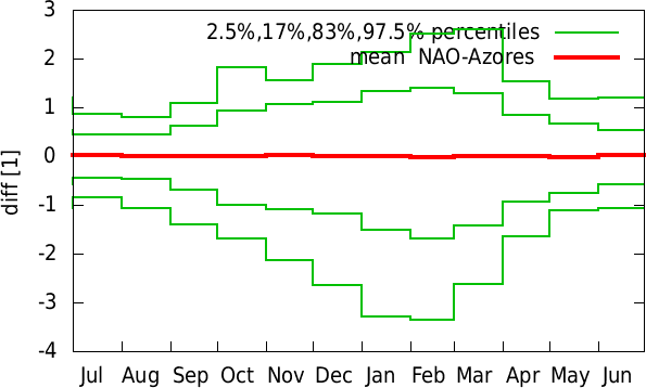 Jan-Dec annual cycle of  NAO-Azores