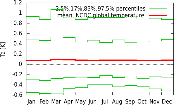 Jul-Jun annual cycle of  NCDC global temperature