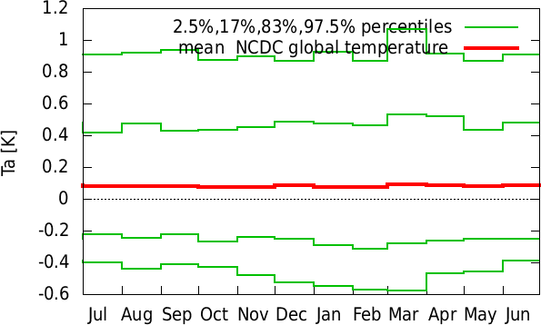 Jan-Dec annual cycle of  NCDC global temperature