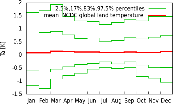 Jul-Jun annual cycle of  NCDC global land temperature