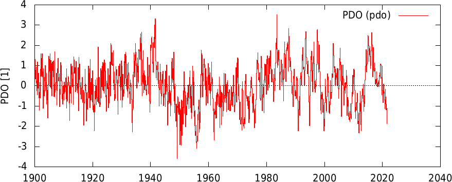 KNMI Pacific Decadal Oscillation (PDO) Index