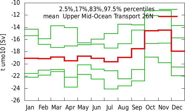 Jul-Jun annual cycle of  Upper Mid-Ocean Transport 26N