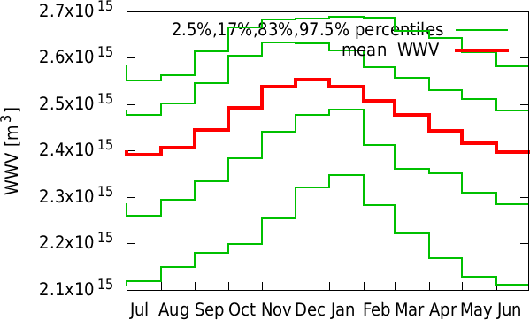 Jan-Dec annual cycle of  WWV
