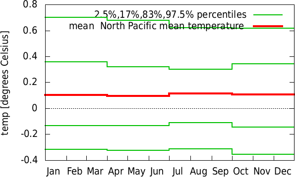 Jul-Jun annual cycle of  North Pacific mean temperature