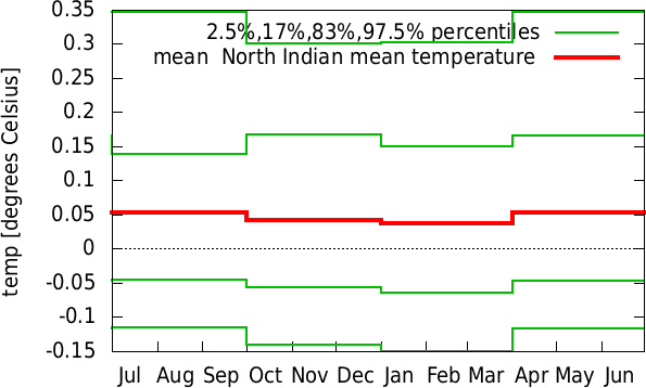 Jan-Dec annual cycle of  North Indian mean temperature