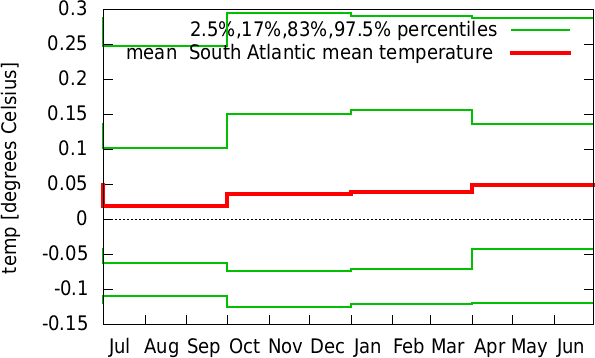 Jan-Dec annual cycle of  South Atlantic mean temperature