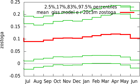 Jan-Dec annual cycle of  giss model e r 20c3m zostoga