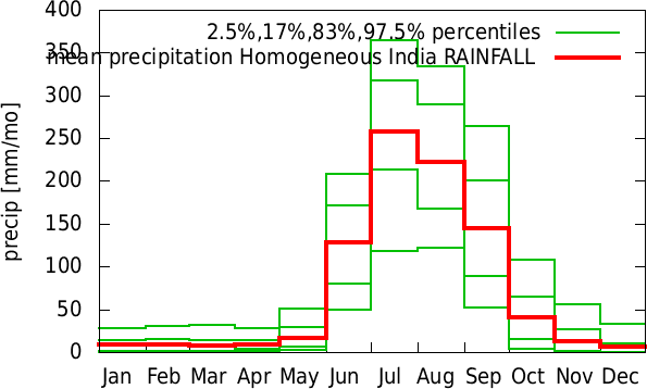 Jul-Jun annual cycle of precipitation Homogeneous India RAINFALL