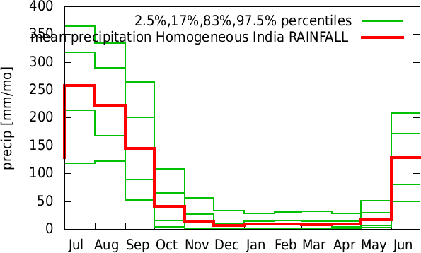 Jan-Dec annual cycle of precipitation Homogeneous India RAINFALL