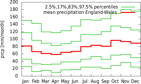 Jul-Jun annual cycle of precipitation England-Wales
