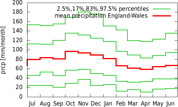 Jan-Dec annual cycle of precipitation England-Wales
