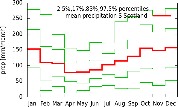 Jul-Jun annual cycle of precipitation S Scotland