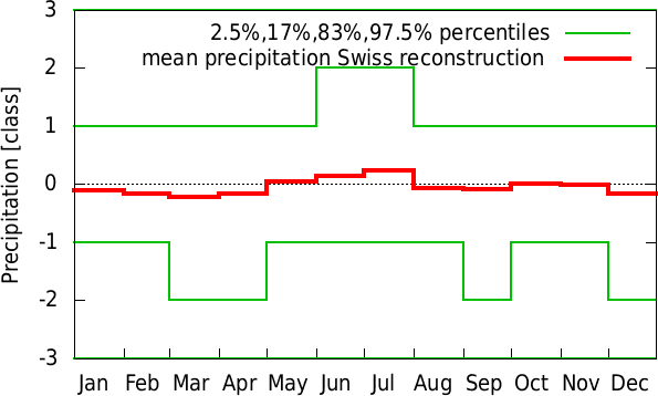 Jul-Jun annual cycle of precipitation Swiss reconstruction