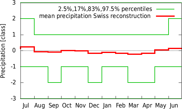 Jan-Dec annual cycle of precipitation Swiss reconstruction