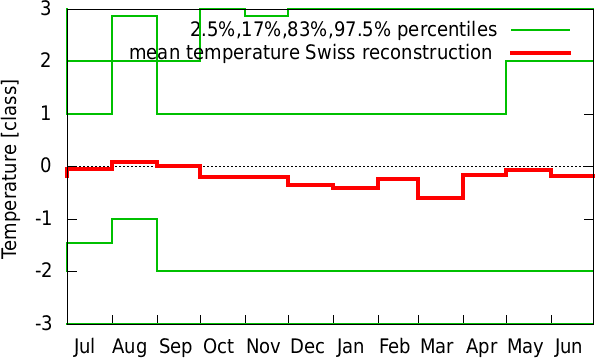 Jan-Dec annual cycle of temperature Swiss reconstruction