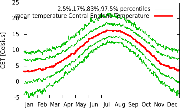 Jul-Jun annual cycle of temperature Central England Temperature