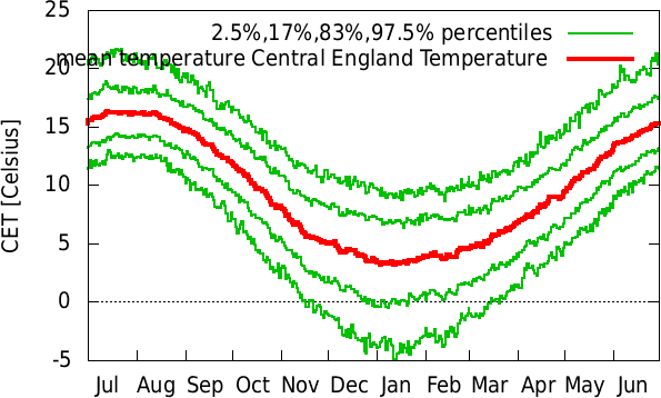 Jan-Dec annual cycle of temperature Central England Temperature