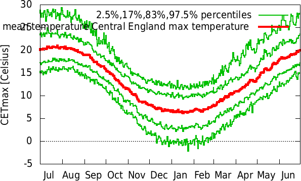 Jan-Dec annual cycle of temperature Central England max temperature